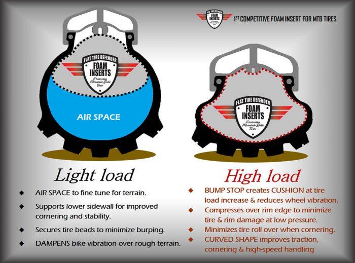 flat tire defender high and light load illustration