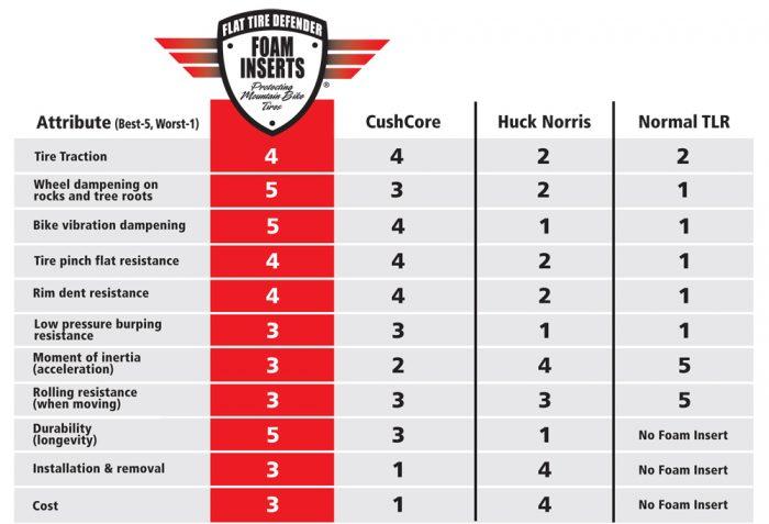 flat tire defender performance chart 2018