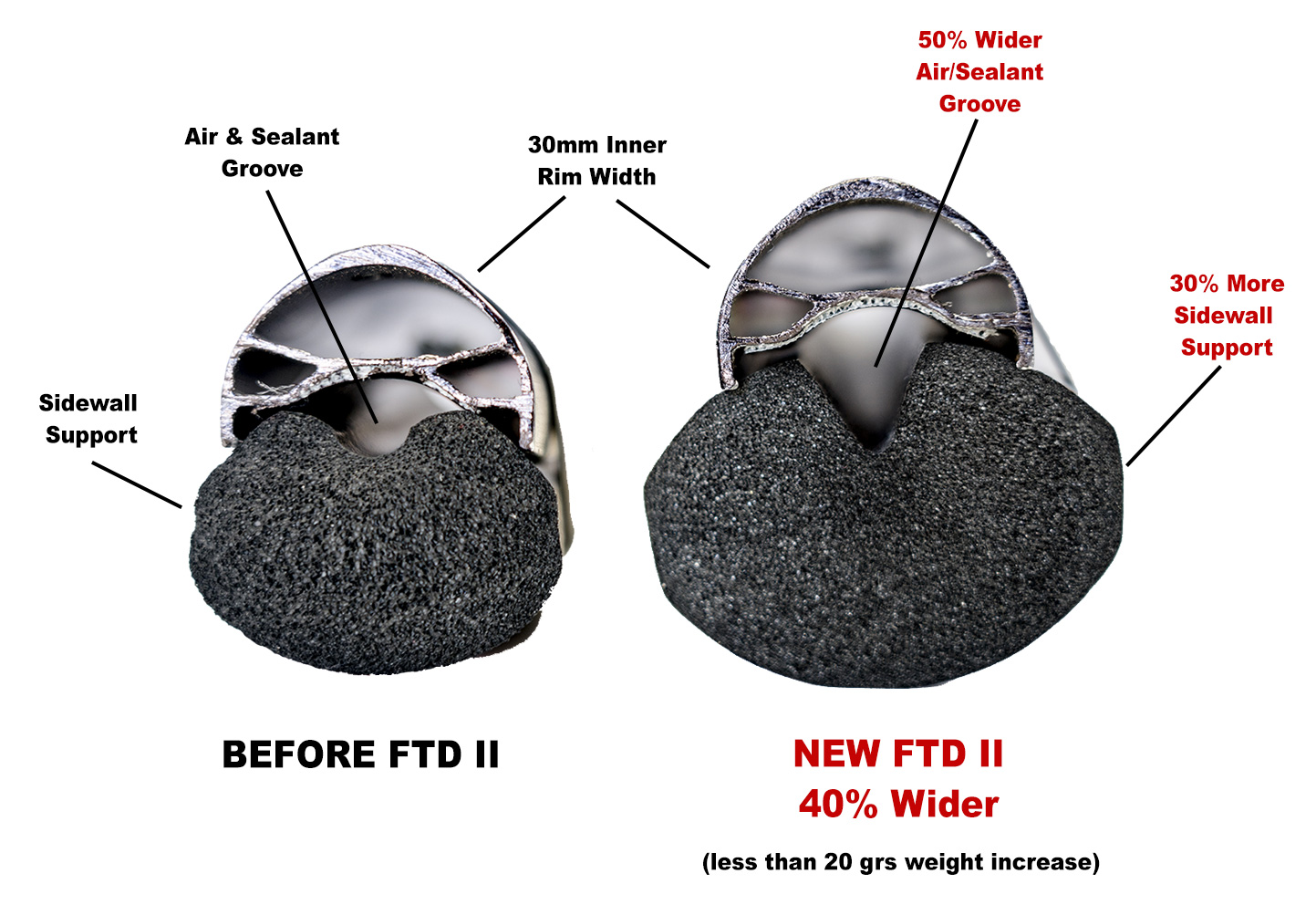 FTD II Comparison